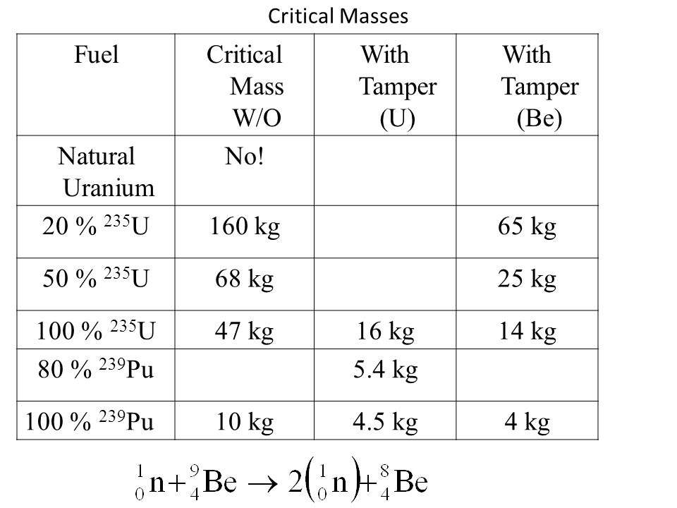 Critical Masses FuelCritical Mass W/O With Tamper (U) With Tamper (Be) Natural Uranium No.