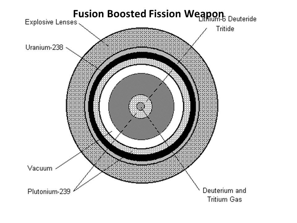 Fusion Boosted Fission Weapon