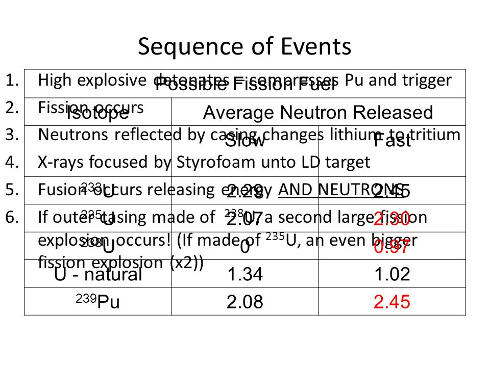 Sequence of Events 1.High explosive detonates – compresses Pu and trigger 2.Fission occurs 3.Neutrons reflected by casing changes lithium to tritium 4