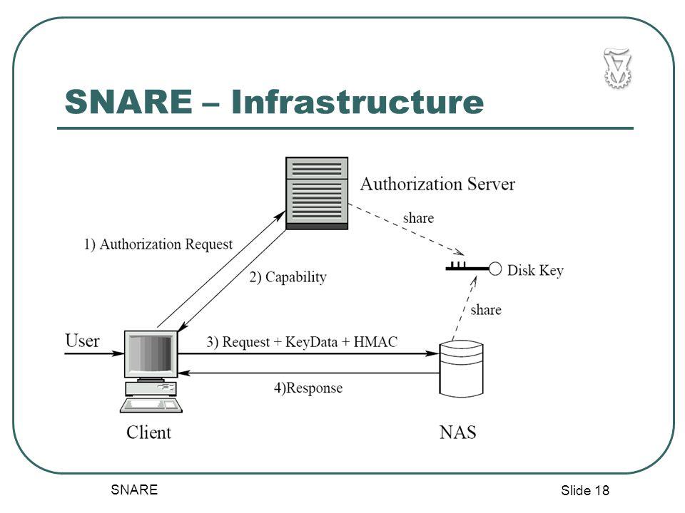 Slide 18 SNARE SNARE – Infrastructure