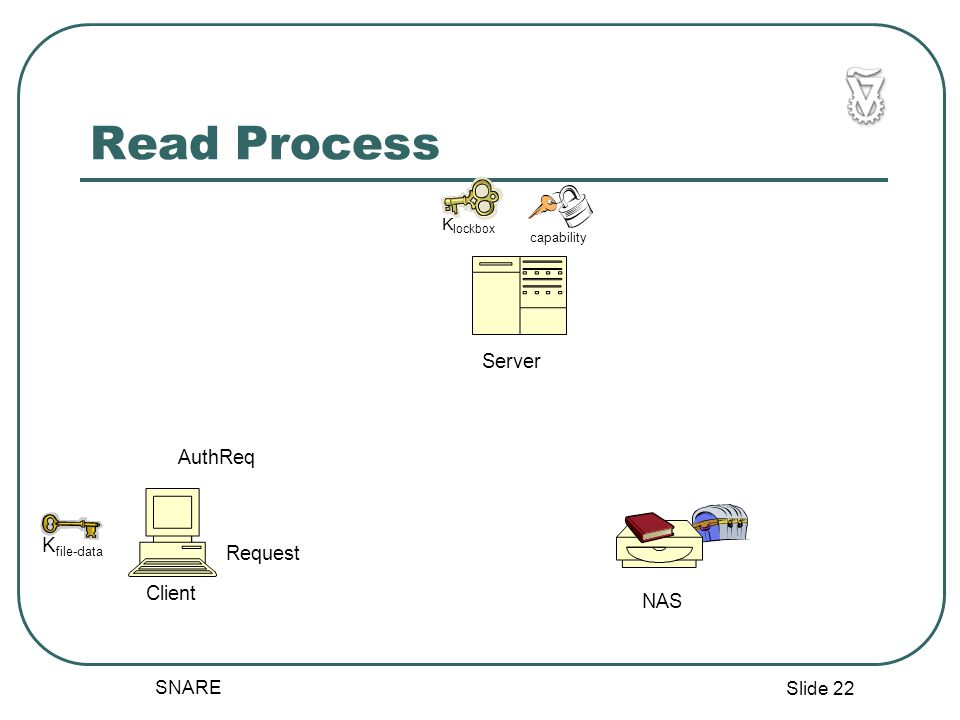 Slide 22 SNARE Read Process NAS Server Client AuthReq K lockbox K file-data Request capability