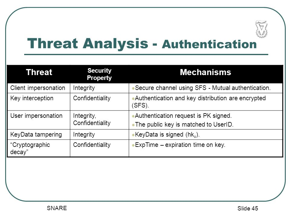 Slide 45 SNARE Threat Analysis - Authentication Threat Security Property Mechanisms Client impersonationIntegrity Secure channel using SFS - Mutual authentication.