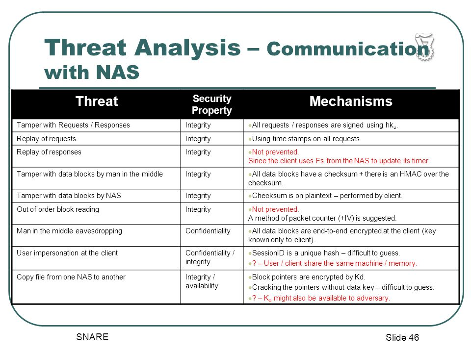 Slide 46 SNARE Threat Analysis – Communication with NAS Threat Security Property Mechanisms Tamper with Requests / ResponsesIntegrity All requests / responses are signed using hk u.
