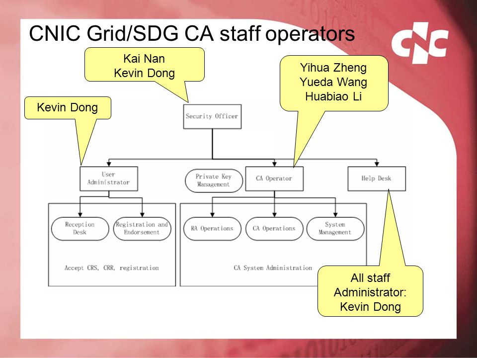 CNIC Grid/SDG CA staff operators Kevin Dong Kai Nan Kevin Dong Yihua Zheng Yueda Wang Huabiao Li All staff Administrator: Kevin Dong