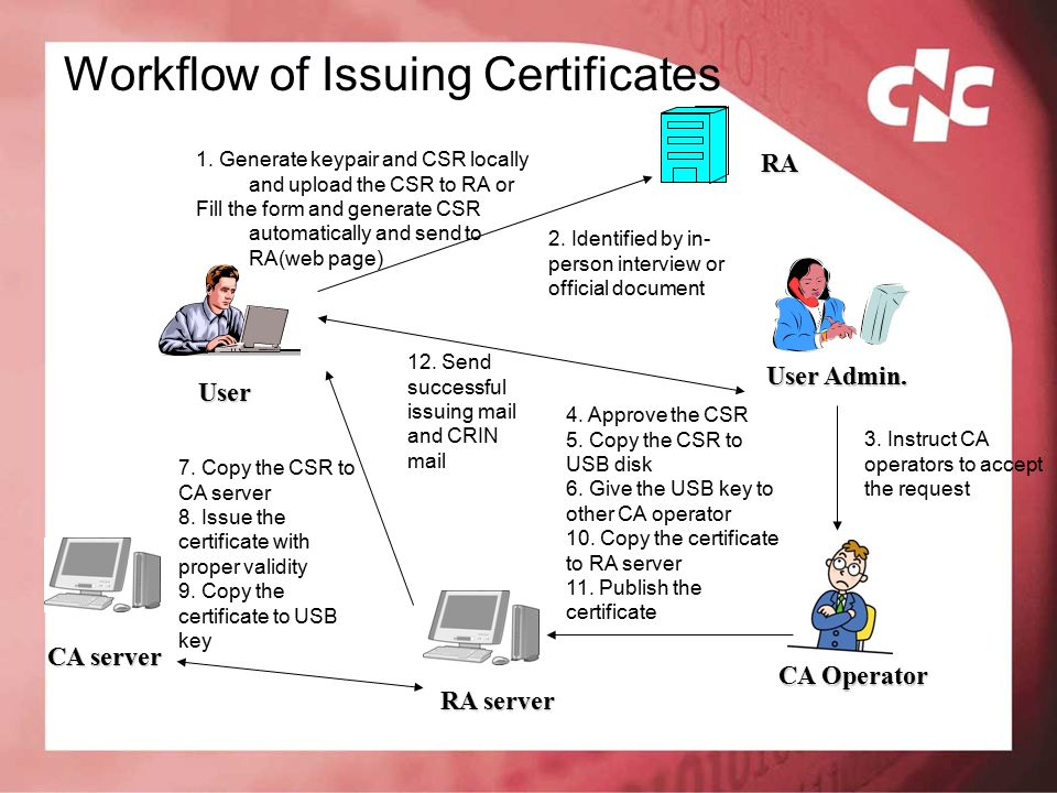 1. Generate keypair and CSR locally and upload the CSR to RA or Fill the form and generate CSR automatically and send to RA(web page)RA 2. Identified