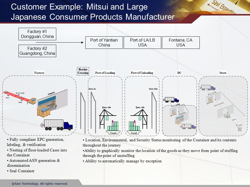 Scan Burn & Apply Verify Customer Example: Mitsui and Large Japanese Consumer Products Manufacturer Factory Border Crossing Gate-In Vessel Quay-side Gate-Out Vessel Quay-side Receiving DC Shipping Receiving Storeroom Floor POS StorePort of LoadingPort of Unloading Fully compliant EPC generation, labeling, & verification Nesting of floor-loaded Cases into the Container Automated ASN generation & dissemination Seal Container Location, Environmental, and Security Status monitoring of the Container and its contents throughout the journey Ability to graphically monitor the location of the goods as they move from point of stuffing through the point of unstuffing Ability to automatically manage by exception Factory #1 Dongguan, China Factory #2 Guangdong, China Port of Yantian China Port of LA/LB USA Fontana, CA USA