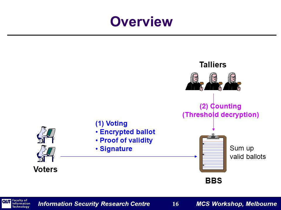 Information Security Research Centre 16 MCS Workshop, Melbourne Overview (2) Counting (Threshold decryption) Voters Talliers BBS (1) Voting Encrypted ballot Proof of validity Signature Sum up valid ballots