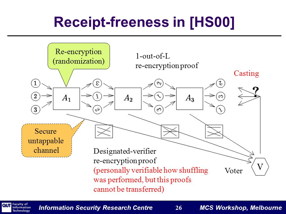 Information Security Research Centre 26 MCS Workshop, Melbourne Receipt-freeness in [HS00] Re-encryption (randomization) Voter Casting 1-out-of-L re-encryption proof Designated-verifier re-encryption proof (personally verifiable how shuffling was performed, but this proofs cannot be transferred) Secure untappable channel