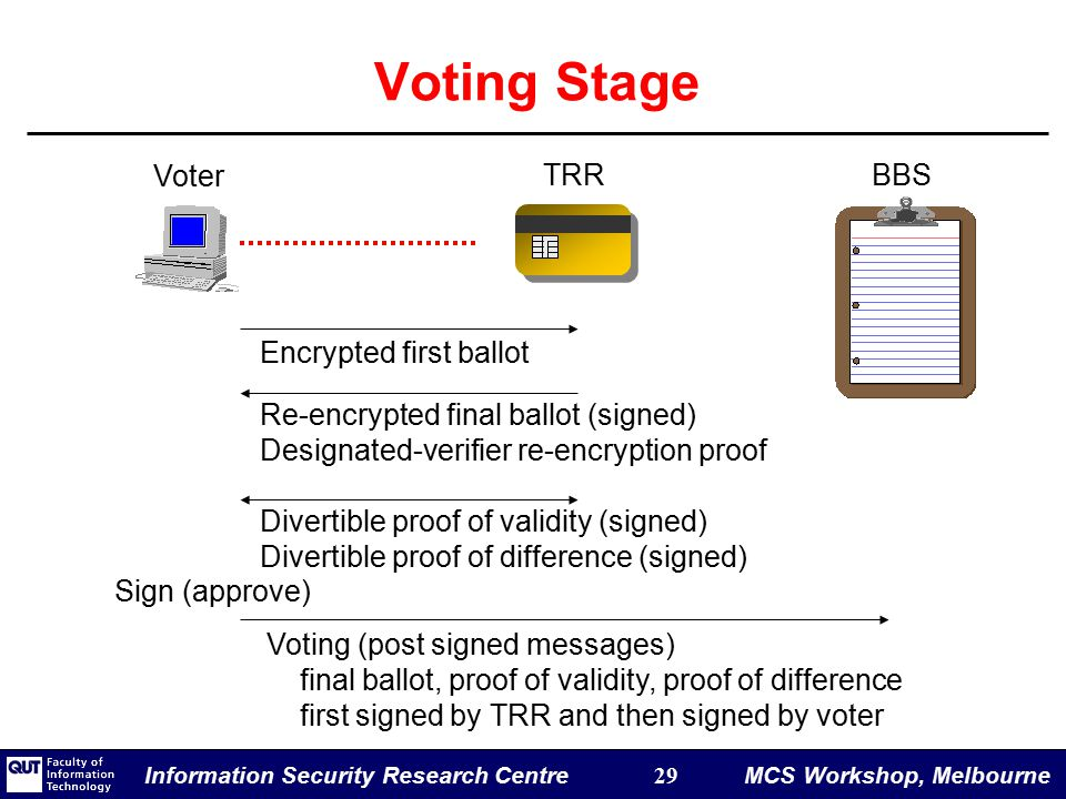 Information Security Research Centre 29 MCS Workshop, Melbourne Voting Stage Encrypted first ballot Re-encrypted final ballot (signed) Designated-verifier re-encryption proof Divertible proof of validity (signed) Divertible proof of difference (signed) Voting (post signed messages) final ballot, proof of validity, proof of difference first signed by TRR and then signed by voter Voter TRRBBS Sign (approve)