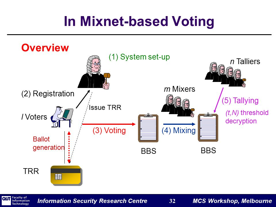 Information Security Research Centre 32 MCS Workshop, Melbourne In Mixnet-based Voting l Voters (1) System set-up BBS Issue TRR (2) Registration TRR (3) Voting Ballot generation n Talliers (5) Tallying (t,N) threshold decryption BBS (4) Mixing m Mixers Overview