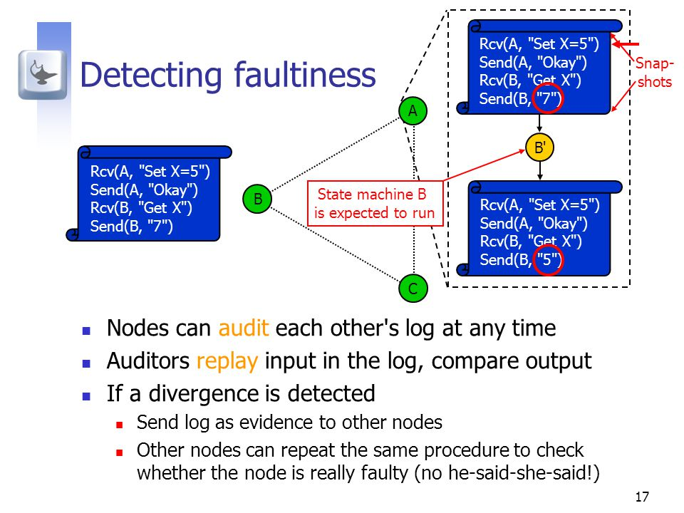 17 Detecting faultiness Nodes can audit each other s log at any time Auditors replay input in the log, compare output If a divergence is detected Send log as evidence to other nodes Other nodes can repeat the same procedure to check whether the node is really faulty (no he-said-she-said!) Rcv(A, Set X=5 ) Send(A, Okay ) Rcv(B, Get X ) Send(B, 7 ) A B C B Rcv(A, Set X=5 ) Send(A, Okay ) Rcv(B, Get X ) Send(B, 5 ) State machine B is expected to run Rcv(A, Set X=5 ) Send(A, Okay ) Rcv(B, Get X ) Send(B, 7 ) Snap- shots