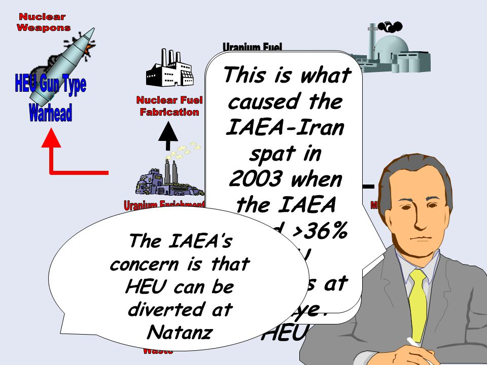 So, if the IAEA cannot access the Natanz plant it looks at the radioactive waste for traces of HEU This is what caused the IAEA-Iran spat in 2003 when the IAEA found >36% HEU particles at Kalaye The IAEA's concern is that HEU can be diverted at Natanz