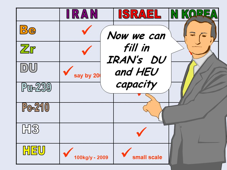 say by 2007 100kg/y - 2009 small scale Now we can fill in IRAN's DU and HEU capacity