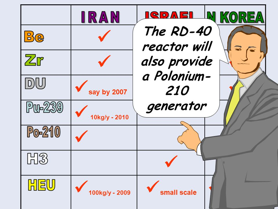 say by 2007 10kg/y - 2010 100kg/y - 2009 small scale The RD-40 reactor will also provide a Polonium- 210 generator
