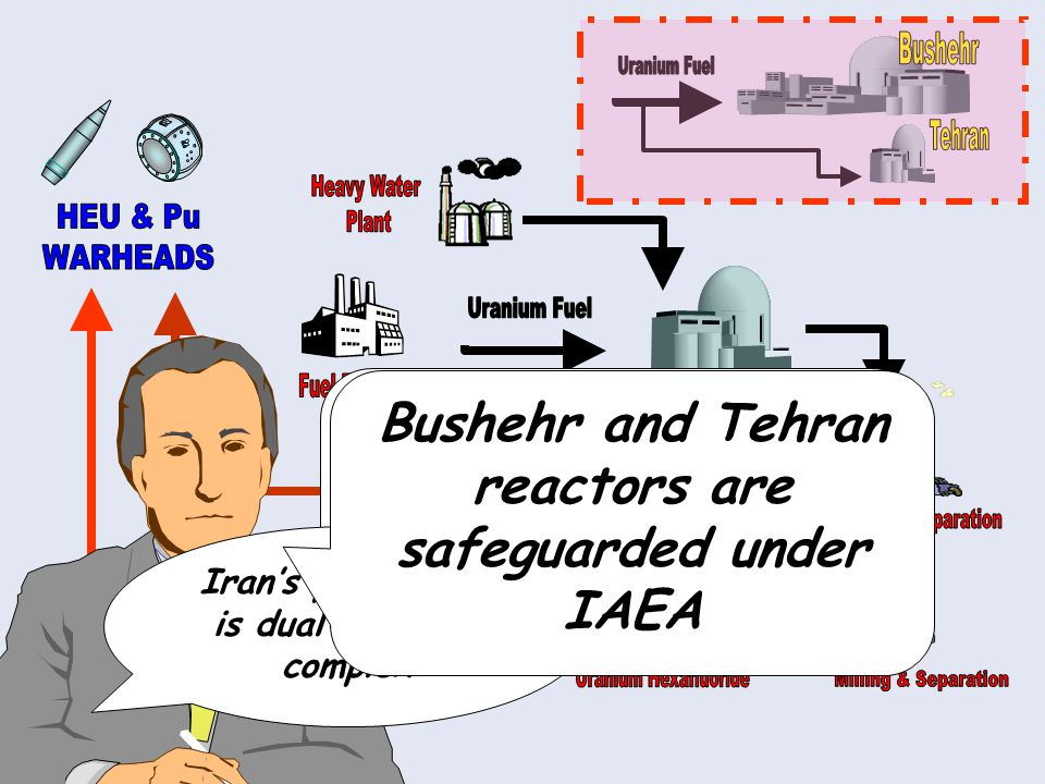 Let's compare the Iran, North Korea and Israel nuclear programmes Iran's programme is dual-role and complex Bushehr and Tehran reactors are safeguarded under IAEA