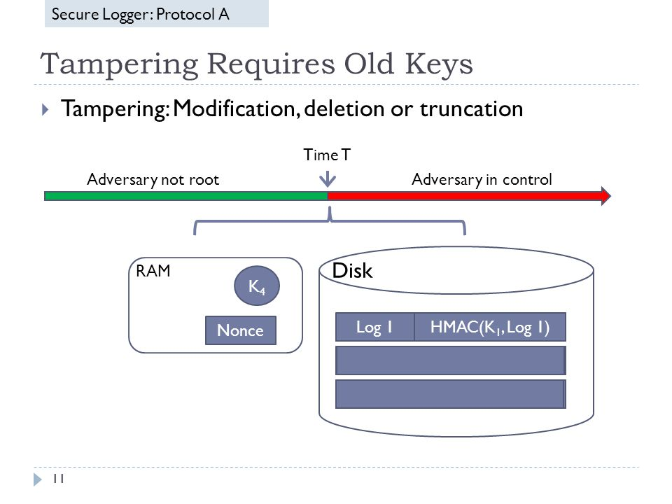 Tampering Requires Old Keys 11 Log 1 Log 2 Log 3 HMAC(K 1, Log 1) HMAC(K 2, Log 2) HMAC(K 3, Log 3) K4K4 Disk RAM Log 1 Log 2 Log 3 HMAC(K 1, Log 1) HMAC(K 2, Log 2) HMAC(K 3, Log 3) Nonce Time T Adversary in controlAdversary not root  Tampering: Modification, deletion or truncation Secure Logger: Protocol A