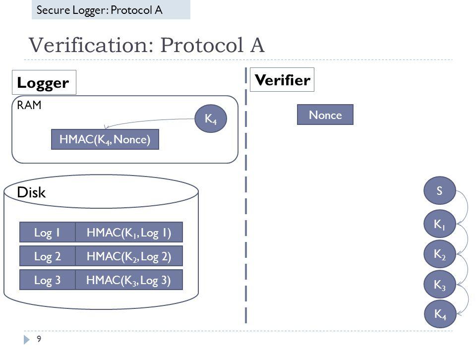 Verification: Protocol A 9 Secure Logger: Protocol A Log 1 Log 2 Log 3 HMAC(K 1, Log 1) HMAC(K 2, Log 2) HMAC(K 3, Log 3) K4K4 Disk RAM Logger Verifier Nonce HMAC(K 4, Nonce) Log 1 Log 2 Log 3 HMAC(K 1, Log 1) HMAC(K 2, Log 2) HMAC(K 3, Log 3) S K1K1 K2K2 K3K3 K4K4 HMAC(K 4, Nonce) Nonce