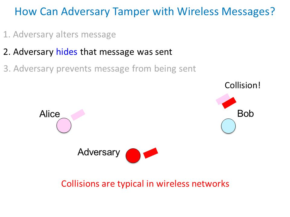 1. Adversary alters message How Can Adversary Tamper with Wireless Messages? Alice Bob Adversary Collision! Collisions are typical in wireless network