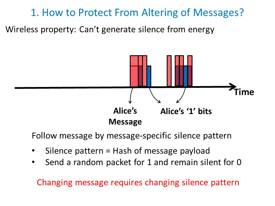 Time Alice's Message Alice's '1' bits 1. How to Protect From Altering of Messages? Wireless property: Can't generate silence from energy Follow messag