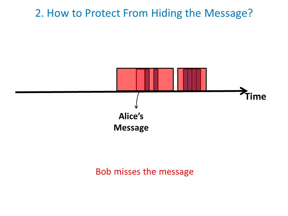 2. How to Protect From Hiding the Message? Time Alice's Message Bob misses the message