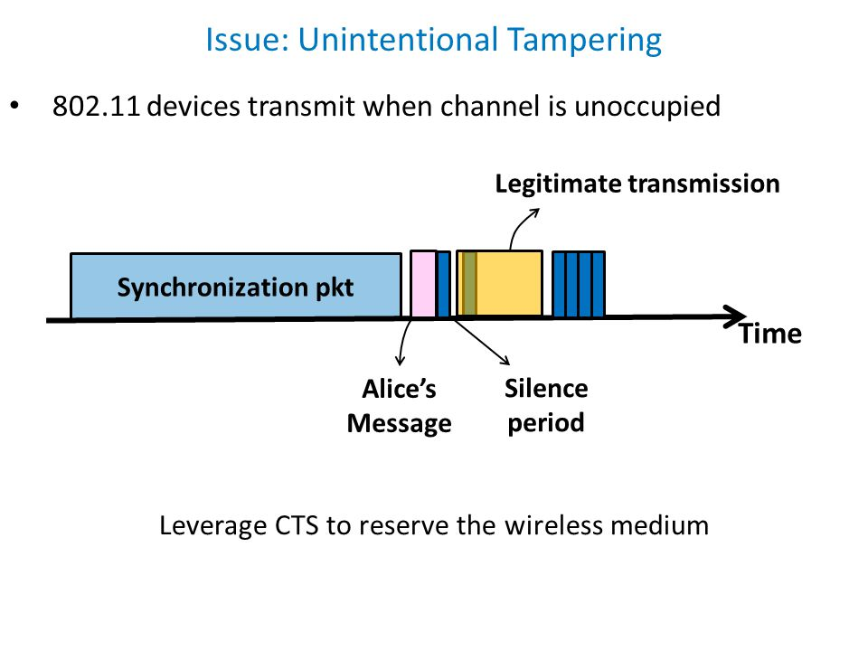 Issue: Unintentional Tampering Silence period Legitimate transmission 802.11 devices transmit when channel is unoccupied Time Synchronization pkt Alic