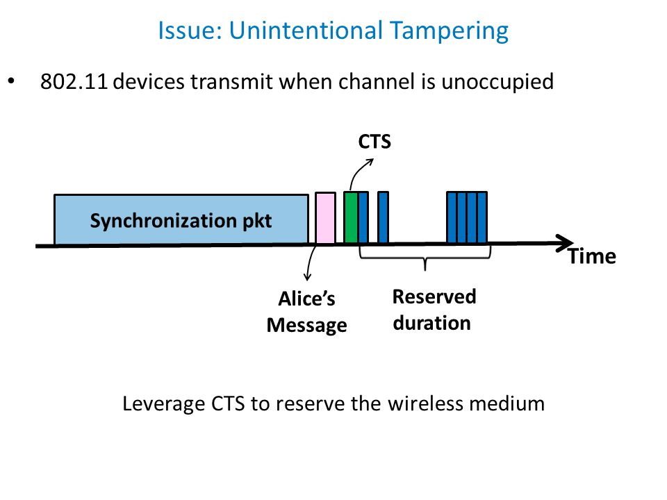 CTS Reserved duration Issue: Unintentional Tampering Time Synchronization pkt 802.11 devices transmit when channel is unoccupied Alice's Message