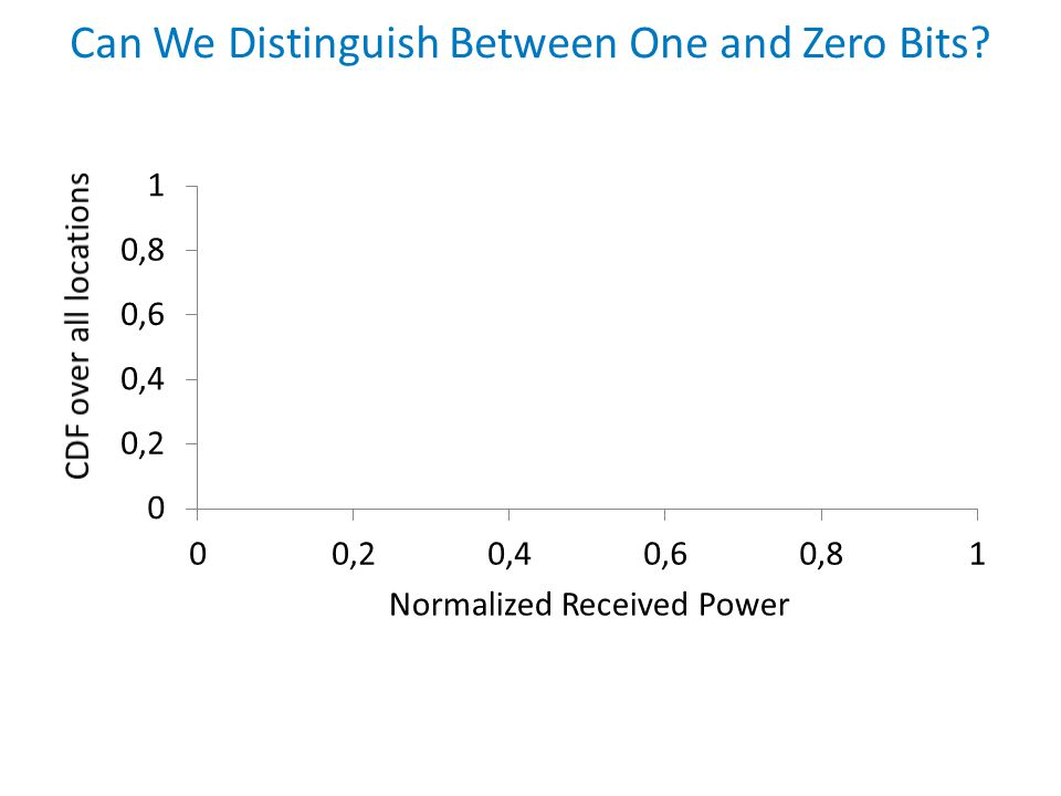 Normalized Received Power Can We Distinguish Between One and Zero Bits?