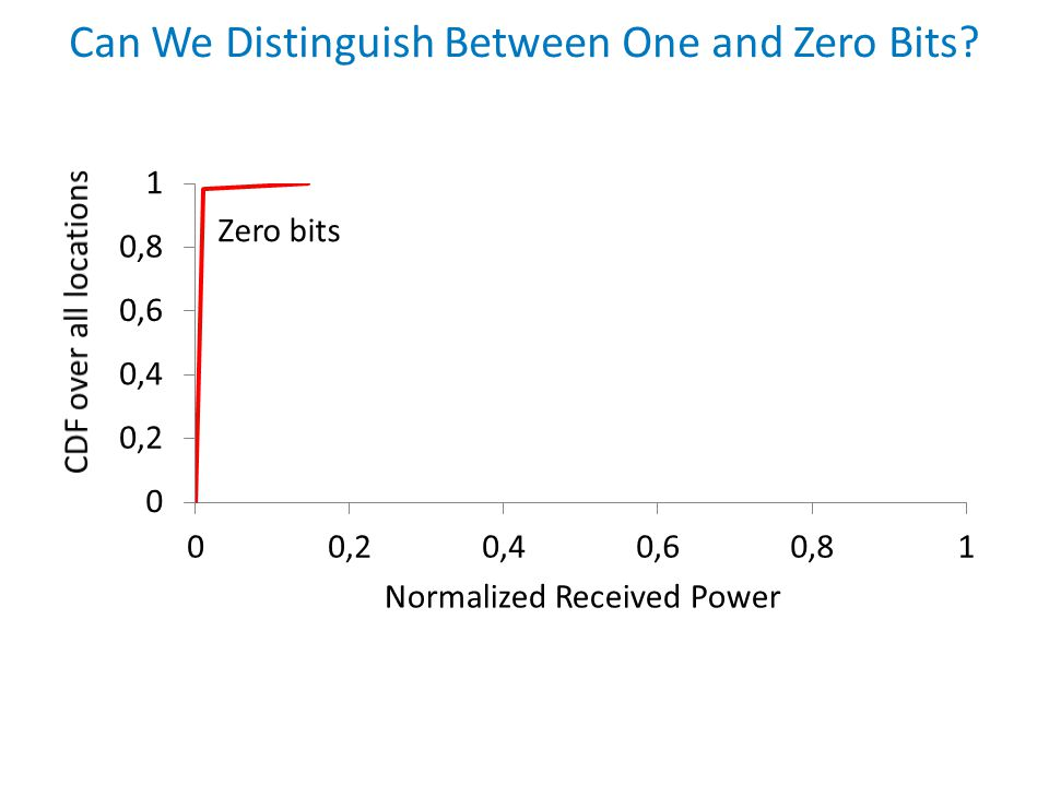 Normalized Received Power Can We Distinguish Between One and Zero Bits? Zero bits