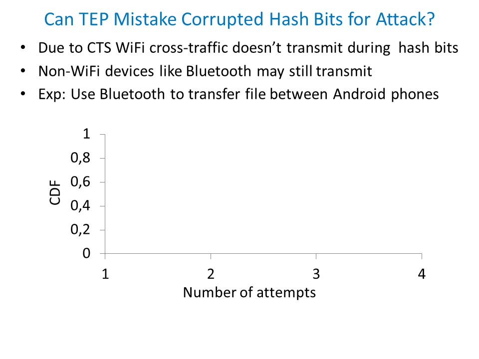 Number of attempts Can TEP Mistake Corrupted Hash Bits for Attack? Due to CTS WiFi cross-traffic doesn't transmit during hash bits Non-WiFi devices li