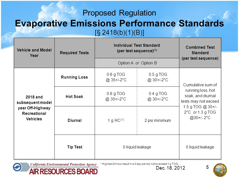 Proposed Regulation Evaporative Emissions Performance Standards [§ 2418(b)(1)(B)] Dec. 18, 2012 1) Highest 24 hour result in a 3 day period, not to ex