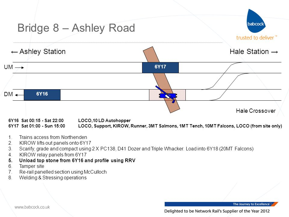 Bridge 8 – Ashley Road 13 Hale Crossover UM DM ← Ashley StationHale Station → 6Y16 Sat 00:15 - Sat 22:00 LOCO,10 LD Autohopper 6Y17 Sat 01:00 - Sun 15:00 LOCO, Support, KIROW, Runner, 3MT Salmons, 1MT Tench, 10MT Falcons, LOCO (from site only) 1.Trains access from Northenden 2.KIROW lifts out panels onto 6Y17 3.Scarify, grade and compact using 2 X PC138, D41 Dozer and Triple Whacker.