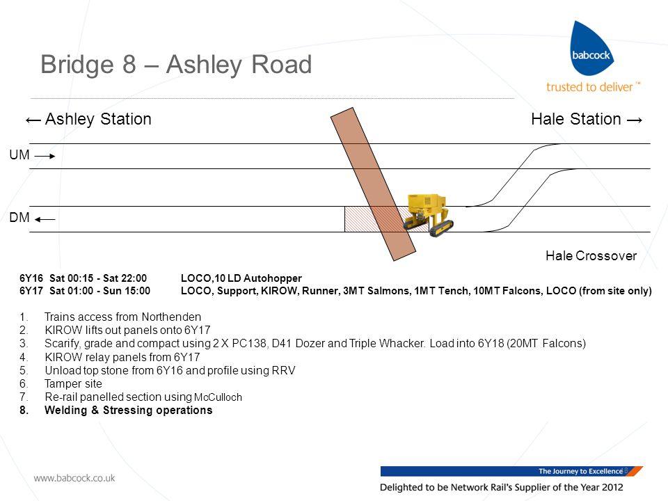 Bridge 8 – Ashley Road 18 Hale Crossover UM DM ← Ashley StationHale Station → 6Y16 Sat 00:15 - Sat 22:00 LOCO,10 LD Autohopper 6Y17 Sat 01:00 - Sun 15:00 LOCO, Support, KIROW, Runner, 3MT Salmons, 1MT Tench, 10MT Falcons, LOCO (from site only) 1.Trains access from Northenden 2.KIROW lifts out panels onto 6Y17 3.Scarify, grade and compact using 2 X PC138, D41 Dozer and Triple Whacker.