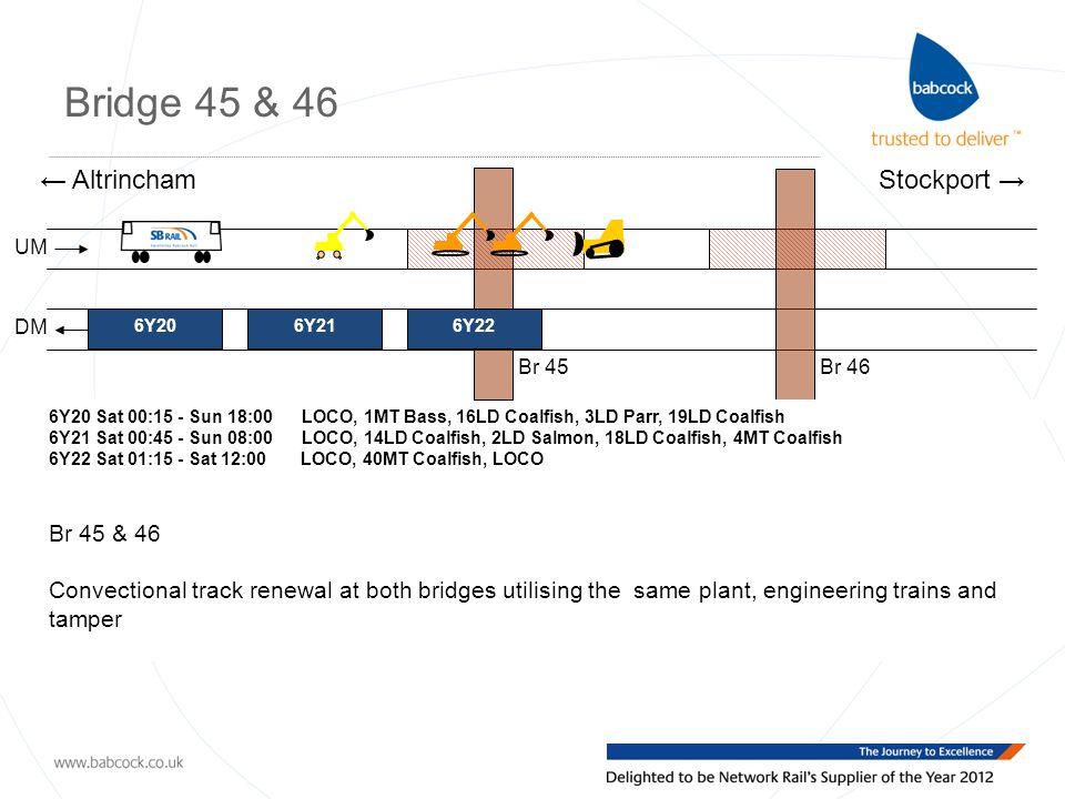 Bridge 45 & 46 UM DM ← AltrinchamStockport → 6Y20 Sat 00:15 - Sun 18:00 LOCO, 1MT Bass, 16LD Coalfish, 3LD Parr, 19LD Coalfish 6Y21 Sat 00:45 - Sun 08:00 LOCO, 14LD Coalfish, 2LD Salmon, 18LD Coalfish, 4MT Coalfish 6Y22 Sat 01:15 - Sat 12:00 LOCO, 40MT Coalfish, LOCO Br 45 & 46 Convectional track renewal at both bridges utilising the same plant, engineering trains and tamper Br 45Br 46 6Y206Y216Y22