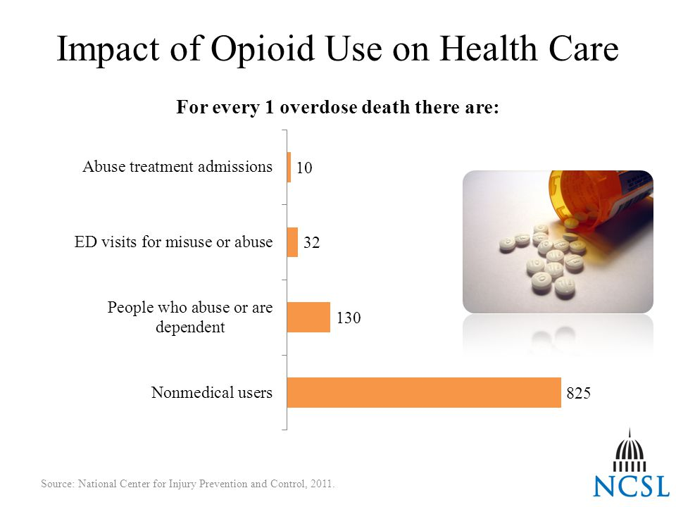 Impact of Opioid Use on Health Care Source: National Center for Injury Prevention and Control, 2011.
