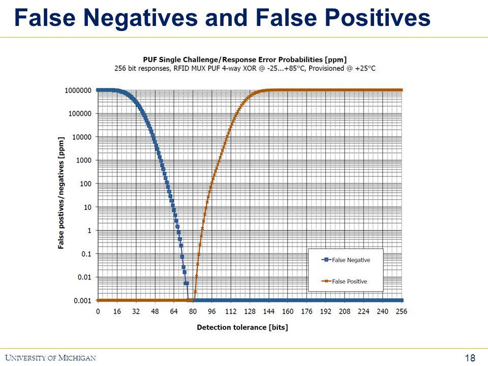 18 U NIVERSITY OF M ICHIGAN False Negatives and False Positives