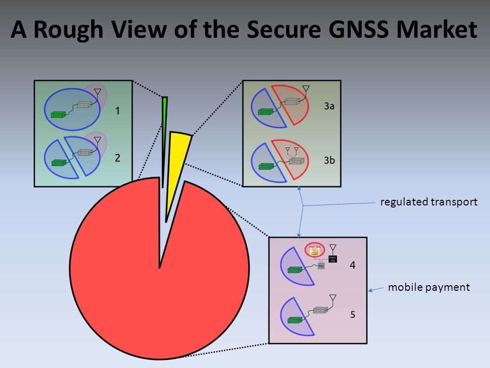 A Rough View of the Secure GNSS Market mobile payment regulated transport