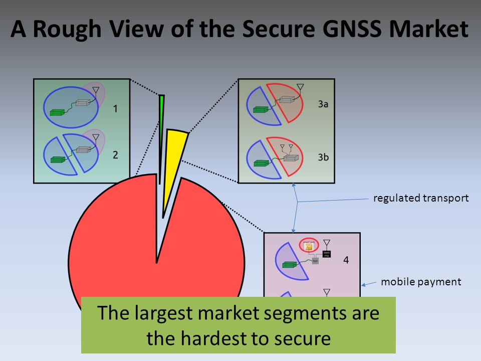 A Rough View of the Secure GNSS Market mobile payment regulated transport The largest market segments are the hardest to secure