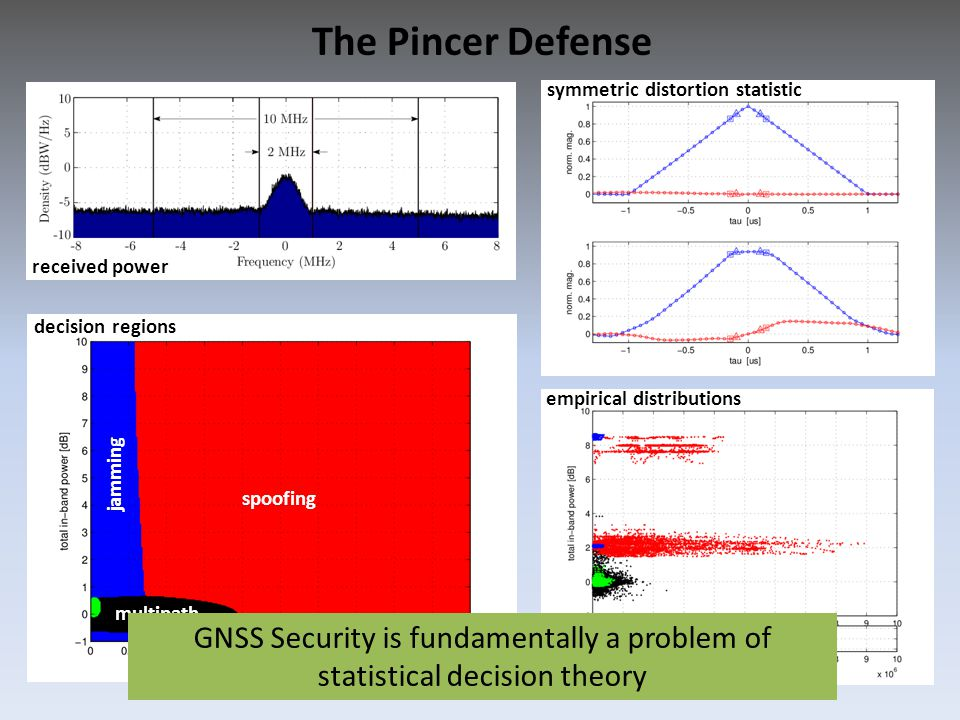 The Pincer Defense received power decision regions symmetric distortion statistic empirical distributions spoofing jamming multipath GNSS Security is