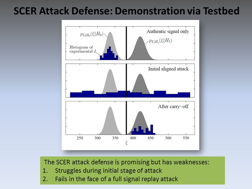 SCER Attack Defense: Demonstration via Testbed The SCER attack defense is promising but has weaknesses: 1.Struggles during initial stage of attack 2.F