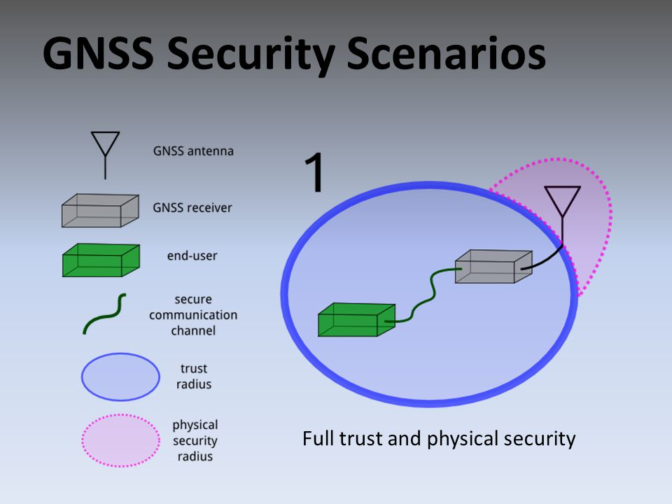 GNSS Security Scenarios Full trust and physical security