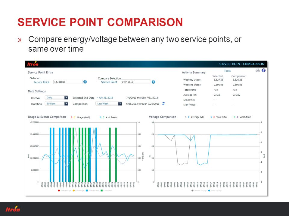 SERVICE POINT COMPARISON »Compare energy/voltage between any two service points, or same over time