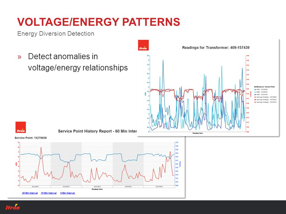 VOLTAGE/ENERGY PATTERNS »Detect anomalies in voltage/energy relationships Energy Diversion Detection