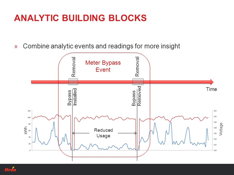 ANALYTIC BUILDING BLOCKS »Combine analytic events and readings for more insight kWh Voltage Reduced Usage Removal Bypass Installed Bypass Removed Time Meter Bypass Event