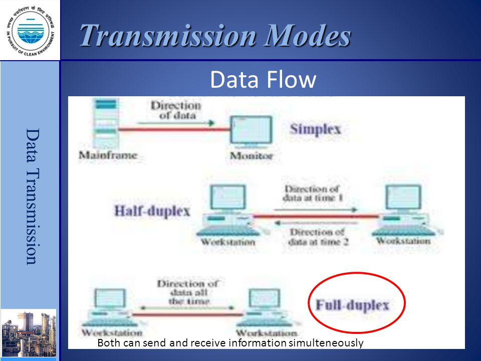 Data Transmission Transmission Modes Data Flow Both can send and receive information simulteneously