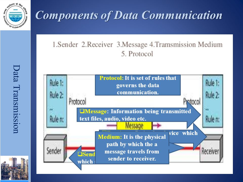 Data Transmission Components of Data Communication  Receiver: It is the device which receives the data.