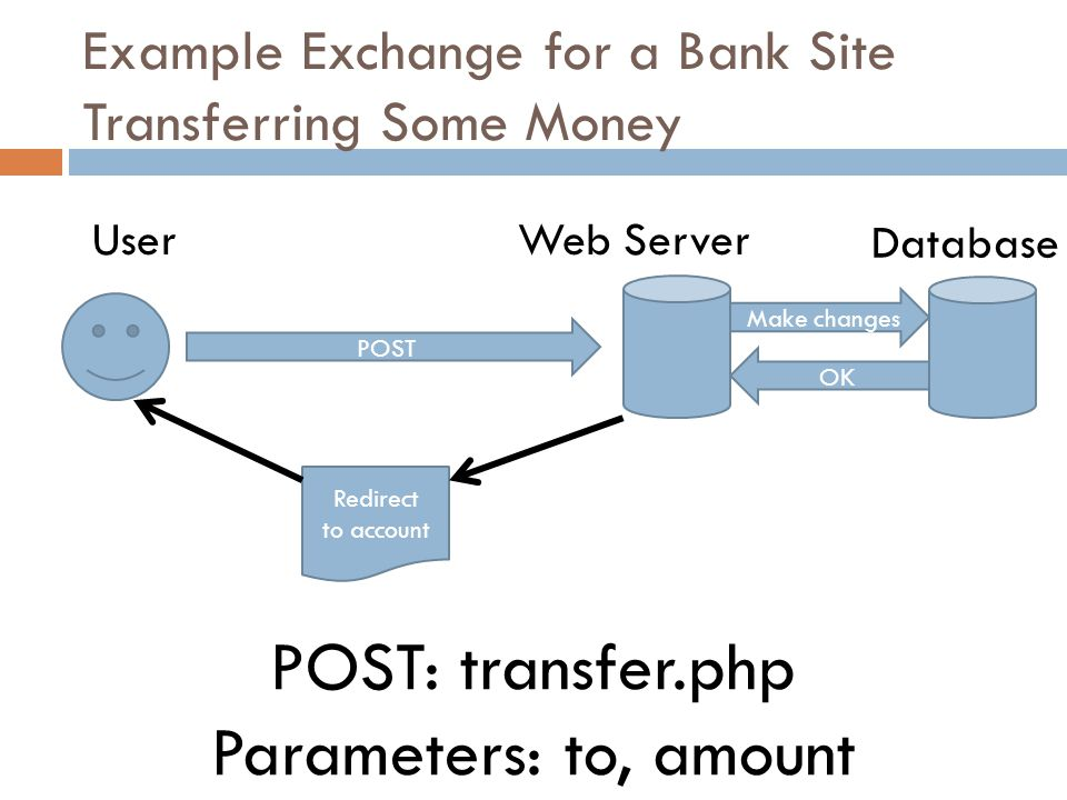 Example Exchange for a Bank Site Transferring Some Money POST POST: transfer.php Parameters: to, amount Redirect to account Make changes OK UserWeb Server Database