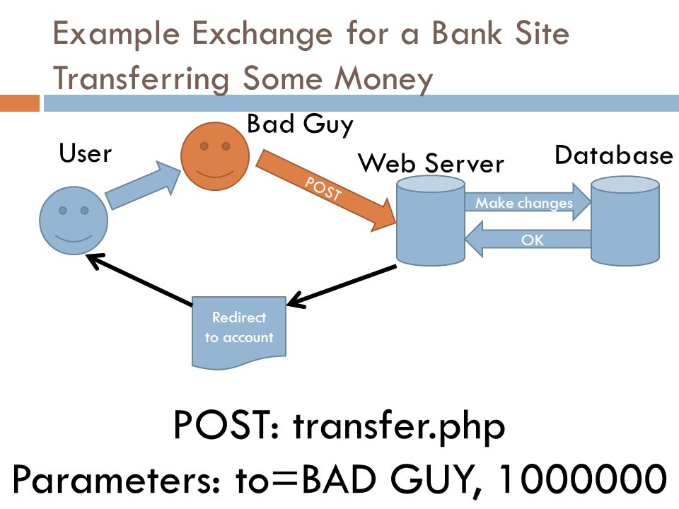 Example Exchange for a Bank Site Transferring Some Money POST POST: transfer.php Parameters: to=BAD GUY, 1000000 Redirect to account Make changes OK User Web Server Database Bad Guy