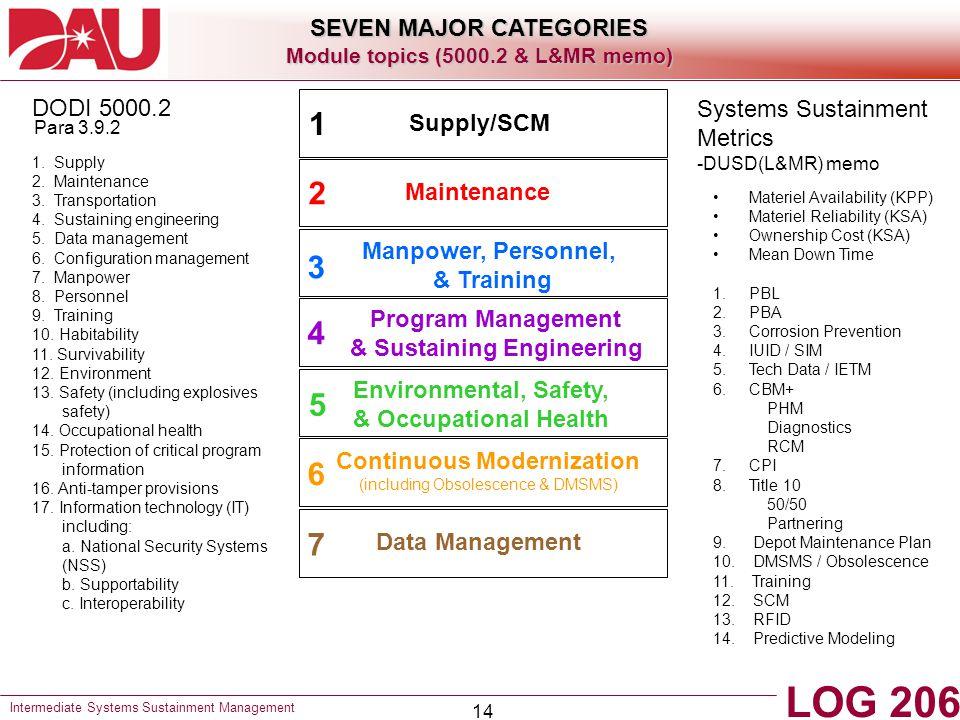 14 1.Supply 2. Maintenance 3. Transportation 4. Sustaining engineering 5.