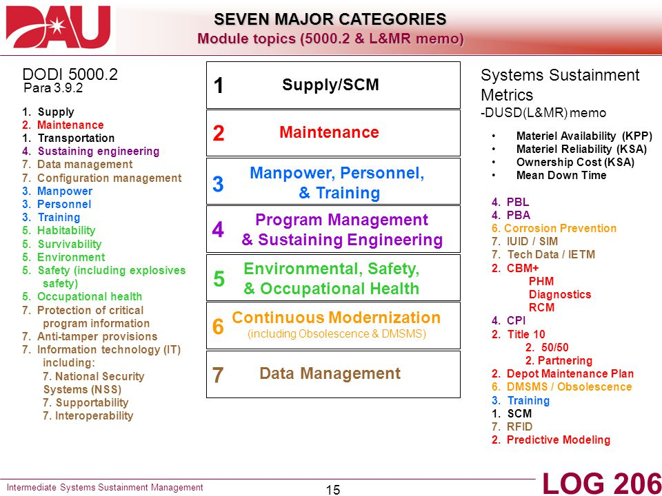 15 1. Supply 2. Maintenance 1. Transportation 4. Sustaining engineering 7. Data management 7. Configuration management 3. Manpower 3. Personnel 3. Tra