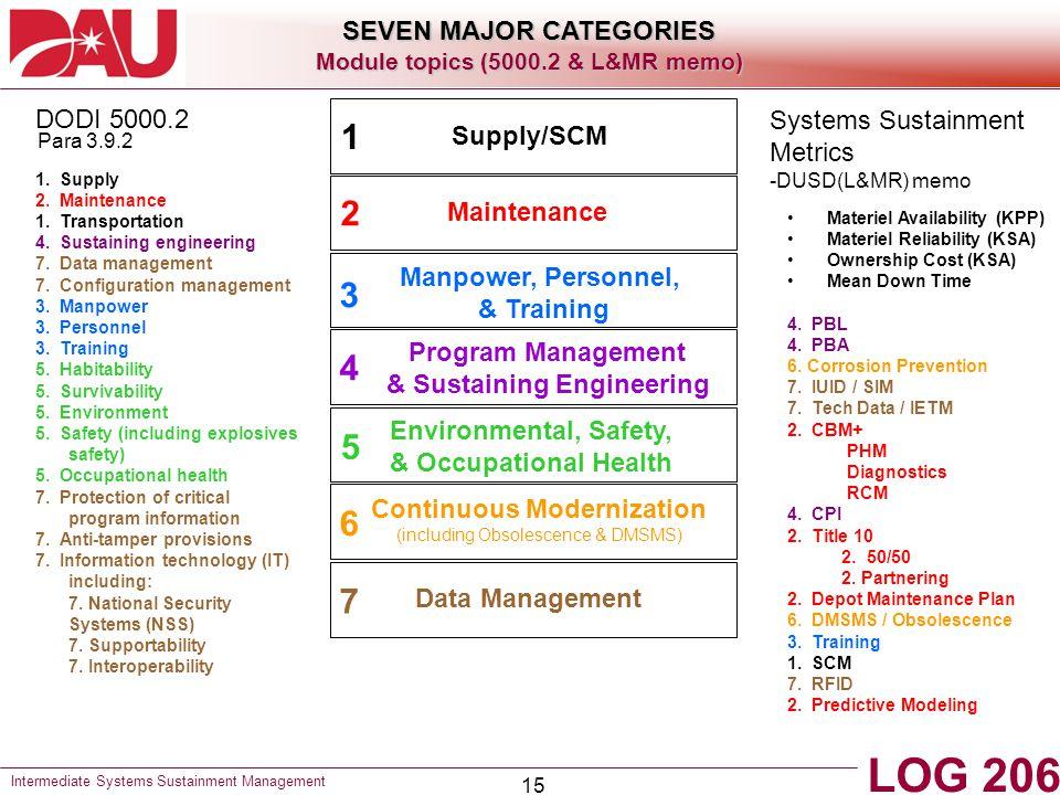 15 1.Supply 2. Maintenance 1. Transportation 4. Sustaining engineering 7.